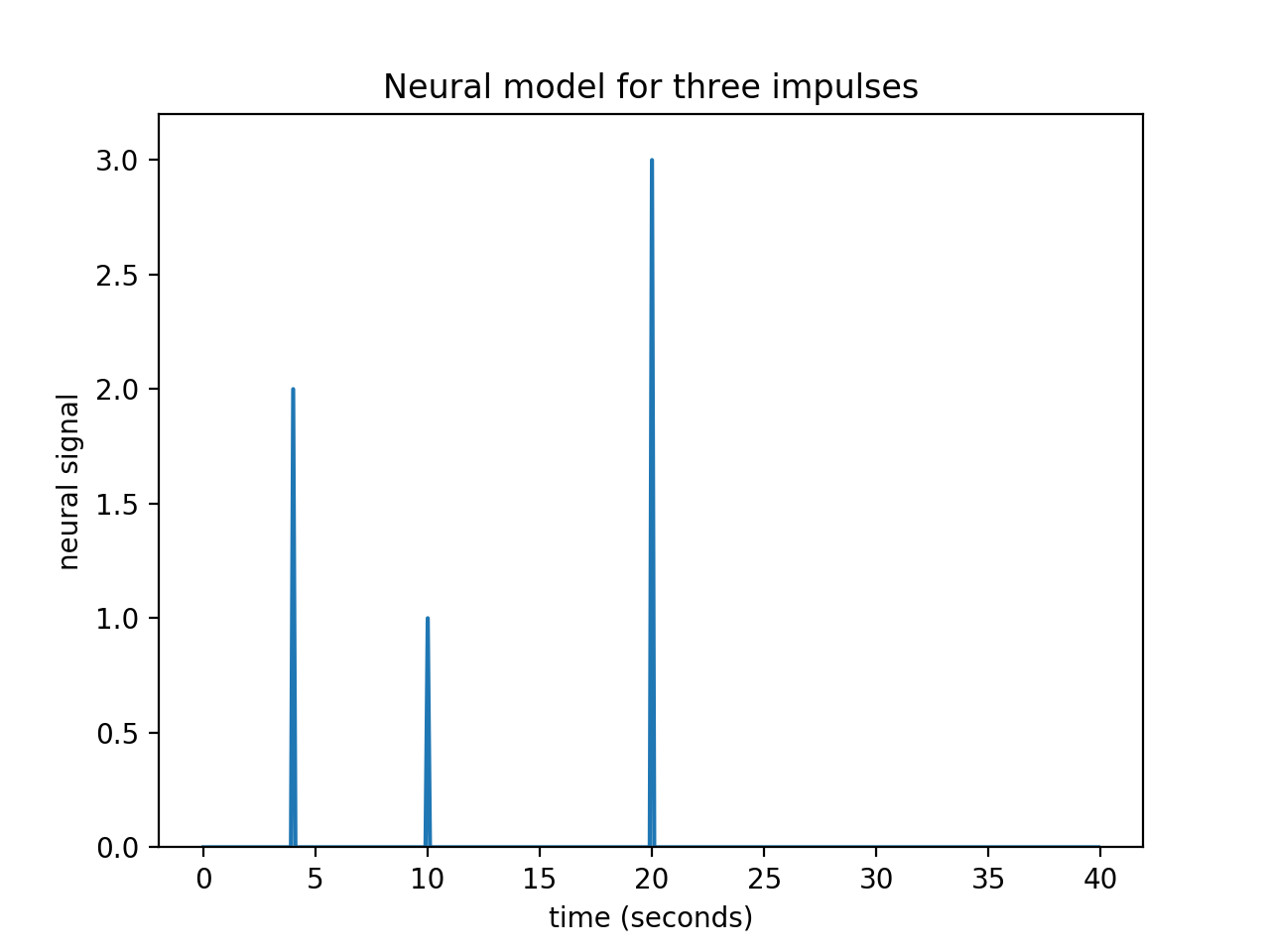 Course on Practical Neuroimaging in Python — Practical neuroimaging