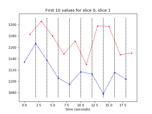 Python 4d Interpolation